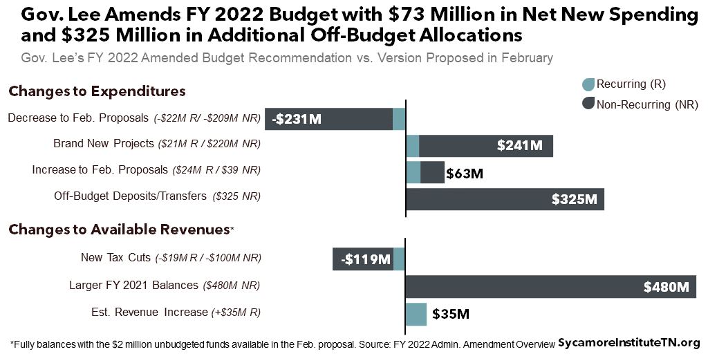 Gov. Lee Amends FY 2022 Budget with $73 Million in Net New Spending and $325 Million in New Off-Budget Allocations