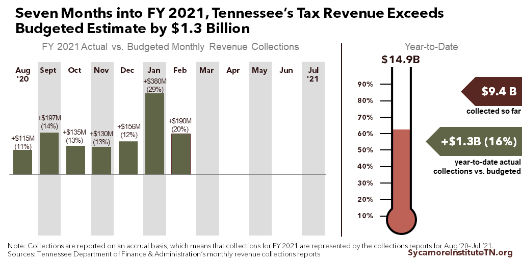 Seven Months into FY 2021, Tennessee's Tax Revenue Exceeds Budgeted Estimate by $1.3 Billion