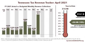 Tennessee Tax Revenue Tracker - April 2021