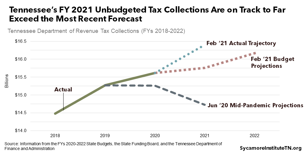Tennessee's FY 2021 Unbudgeted Tax Collections Are on Track to Far Exceed the Most Recent Forecast