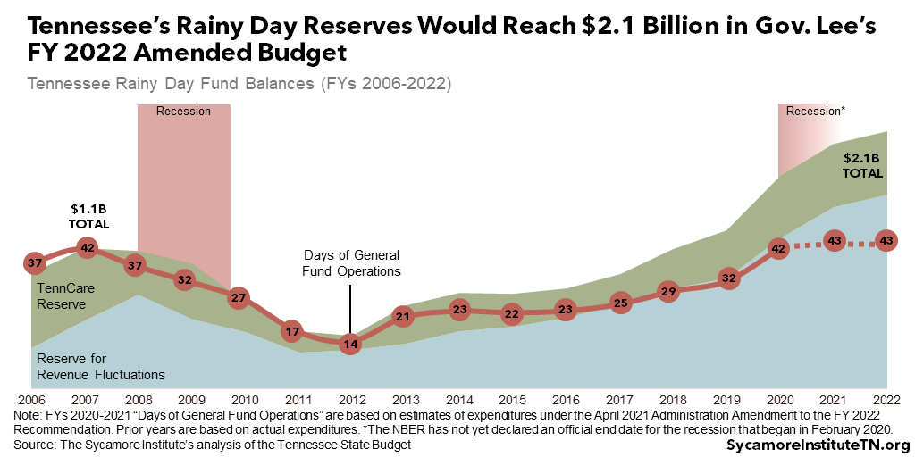 Tennessee's Rainy Day Reserves Would Reach $2.1 Billion in Gov. Lee's FY 2022 Amended Budget