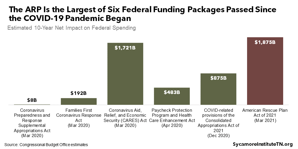 The ARP Is the Largest of Six Federal Funding Packages Passed Since the COVID-19 Pandemic Began