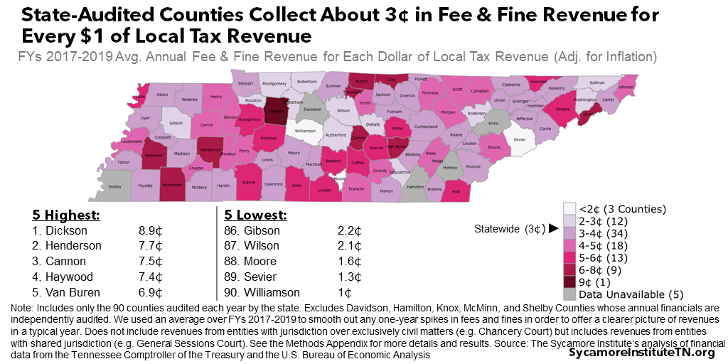 State-Audited Counties Collect About 3¢ in Fee & Fine Revenue for Every $1 of Local Tax Revenue