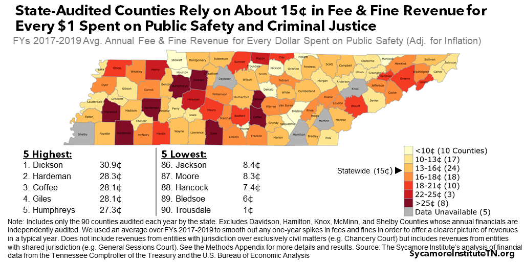 State-Audited Counties Rely on About 15¢ in Fee & Fine Revenue for Every $1 Spent on Public Safety and Criminal Justice