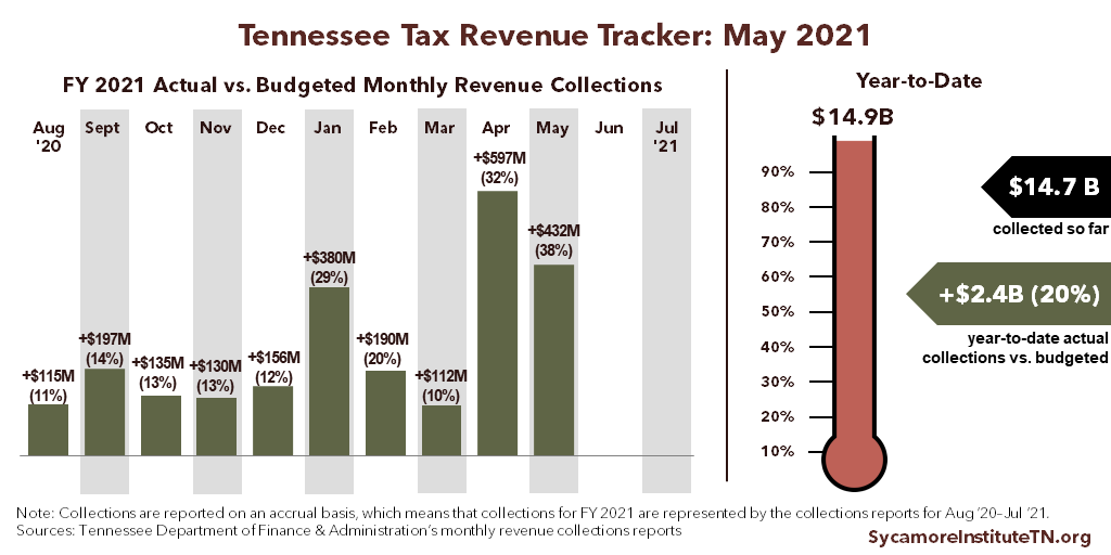 Tennessee Tax Revenue Tracker - May 2021
