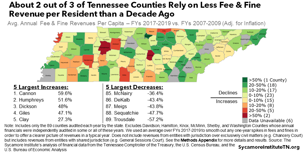 About 2 out of 3 of Tennessee Counties Rely on Less Fee & Fine Revenue per Resident than a Decade Ago