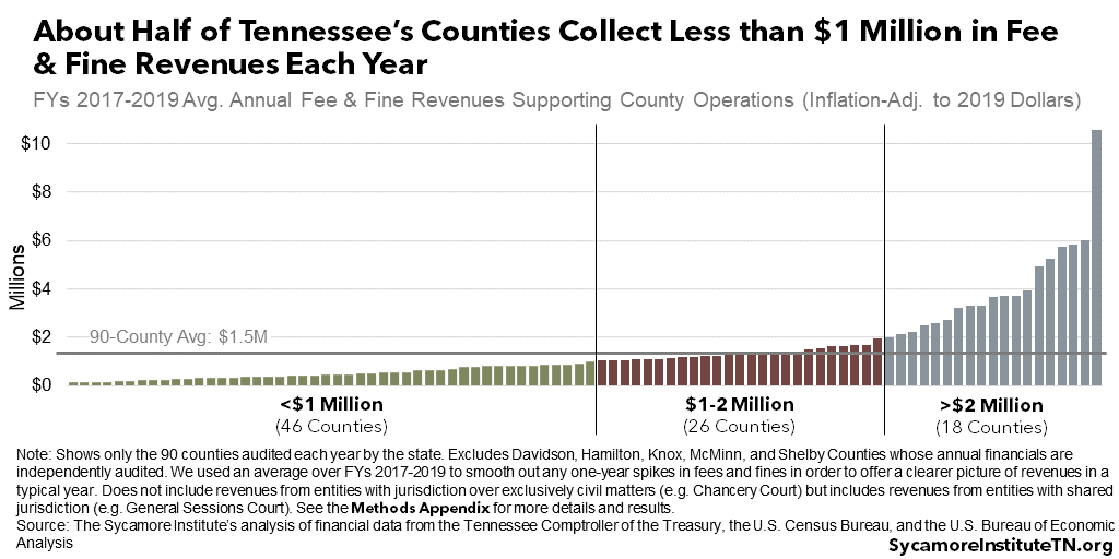 S:\Communications\Published Content\2021\06.02.21 - Fees and Fines Revenue Variation Across TN