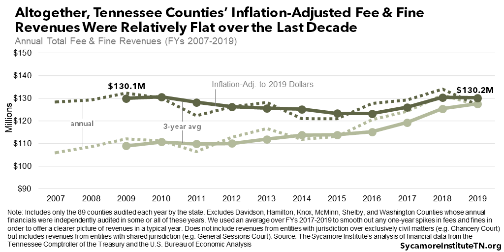 Altogether, Tennessee Counties' Inflation-Adjusted Fee & Fine Revenues Were Relatively Flat over the Last Decade