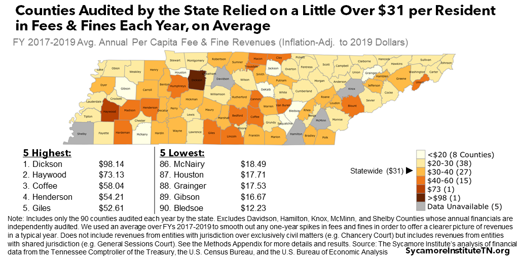 Counties Audited by the State Relied on a Little Over $31 per Resident in Fees & Fines Each Year, on Average