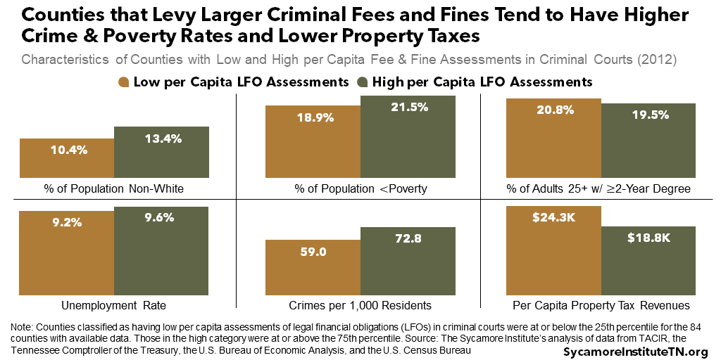 Counties that Levy Larger Criminal Fees and Fines Tend to Have Higher Crime & Poverty Rates and Lower Property Taxes