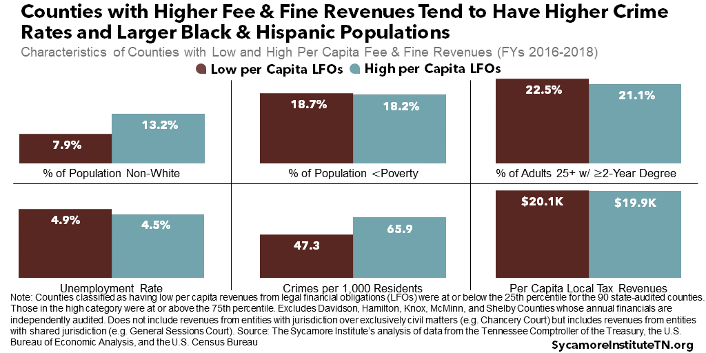 Counties with Higher Fee & Fine Revenues Tend to Have Higher Crime Rates and Larger Black & Hispanic Populations