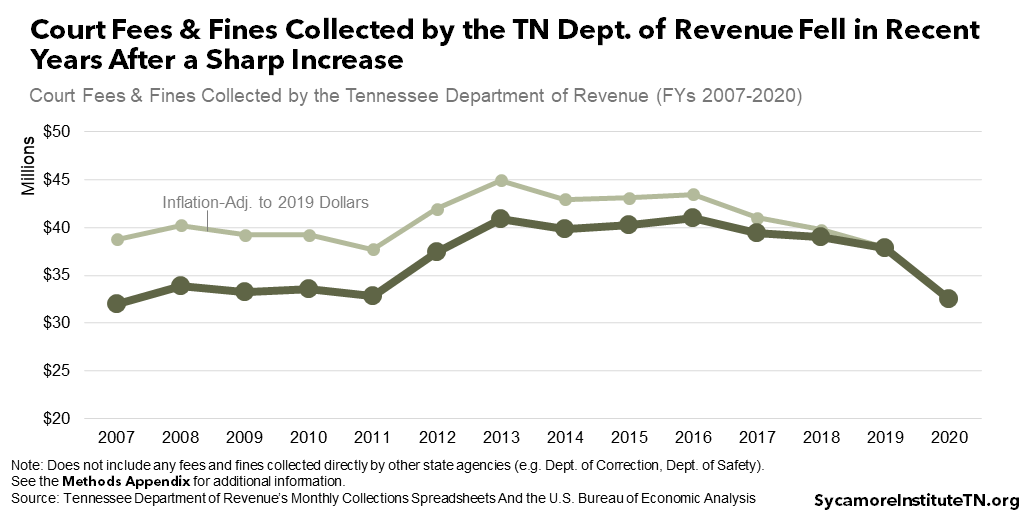 Court Fees & Fines Collected by the TN Dept. of Revenue Fell in Recent Years After a Sharp Increase