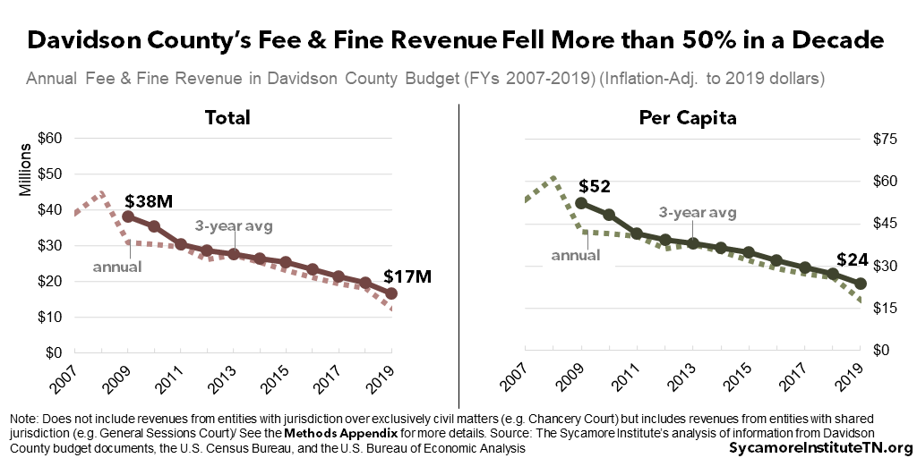 Davidson County's Fee & Fine Revenue Fell More than 50% in a Decade