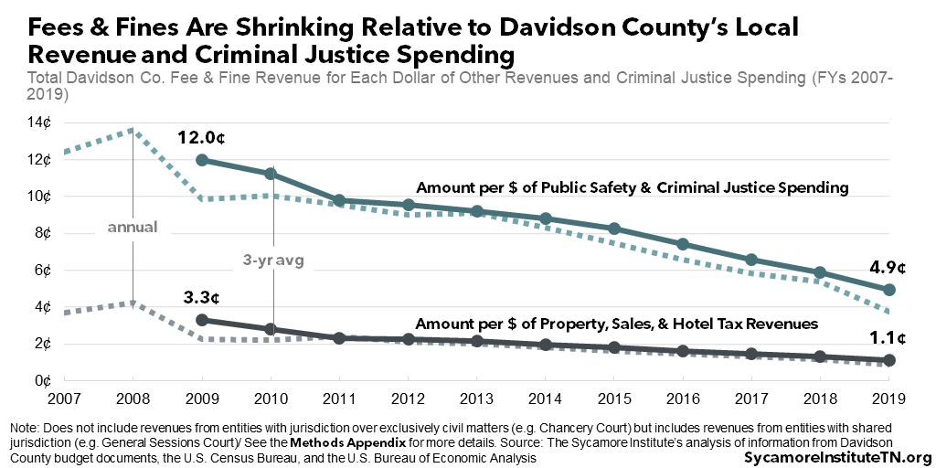 Fees & Fines Are Shrinking Relative to Davidson County's Local Revenue and Criminal Justice Spending