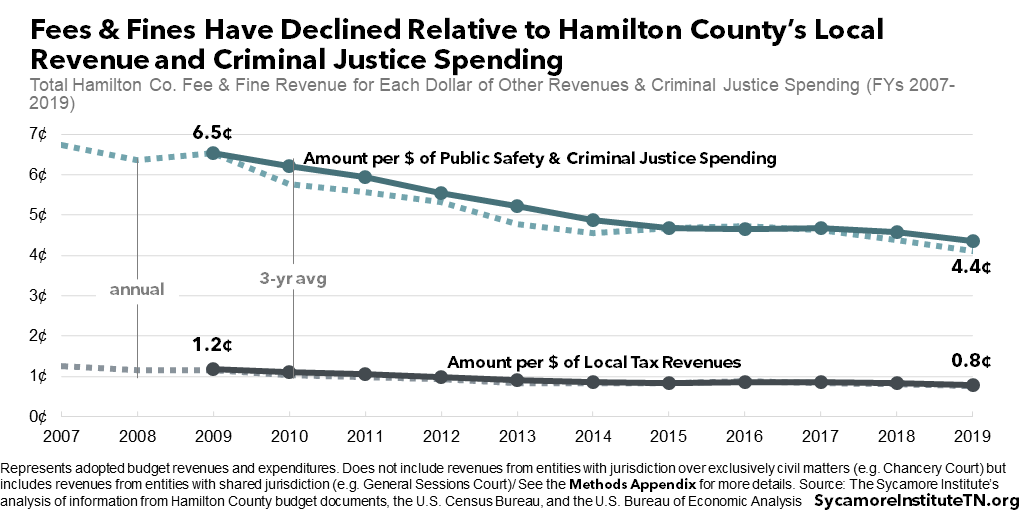Fees & Fines Have Declined Relative to Hamilton County's Local Revenue and Criminal Justice Spending
