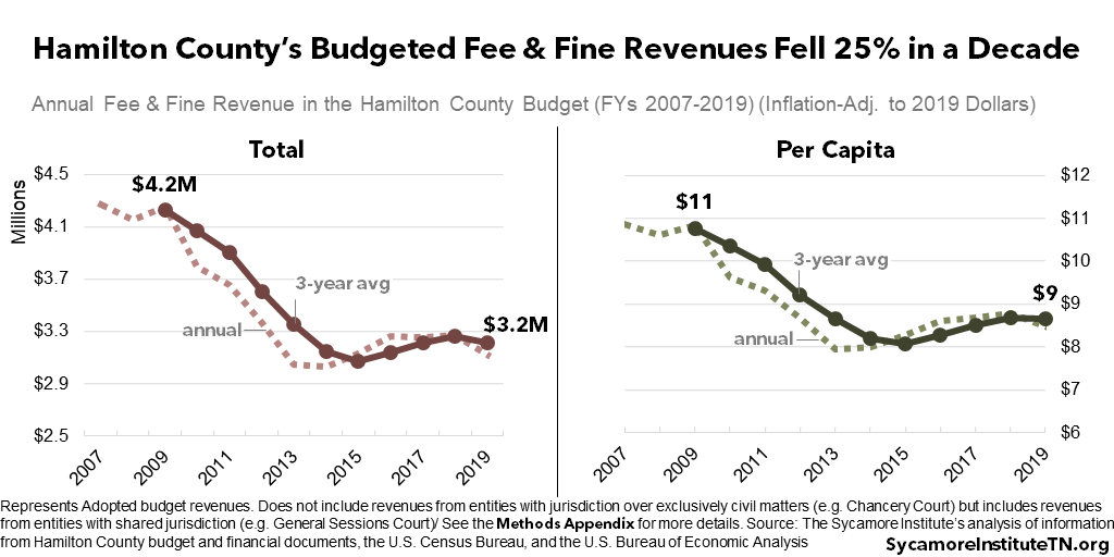 Hamilton County's Budgeted Fee & Fine Revenues Fell 25% in a Decade