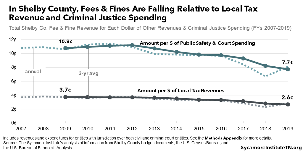 In Shelby County, Fees & Fines Are Falling Relative to Local Tax Revenue and Criminal Justice Spending