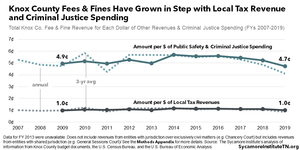 Knox County Fees & Fines Have Grown in Step with Local Tax Revenue and Criminal Justice Spending
