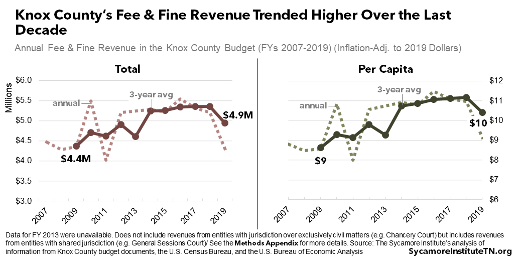 Knox County's Fee & Fine Revenue Trended Higher Over the Last Decade