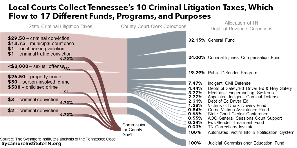 Local Courts Collect Tennessee's 10 Criminal Litigation Taxes, Which Flow to 17 Different Funds, Programs, and Purposes