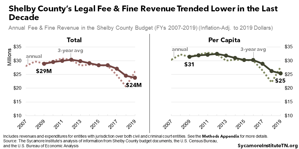 Shelby County's Legal Fee & Fine Revenue Trended Lower in the Last Decade