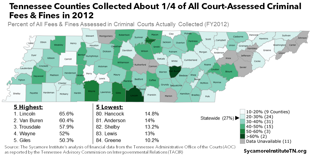 Tennessee Counties Collected About 25% of All Court-Assessed Criminal Fees & Fines in 2012