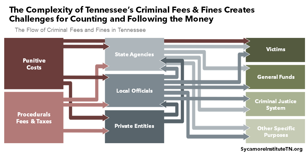 The Complexity of Tennessee's Criminal Fees & Fines Creates Challenges for Counting and Following the Money