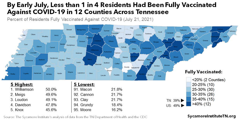 By Early July, Less than 1 in 4 Residents Had Been Fully Vaccinated Against COVID-19 in 12 Counties Across Tennessee