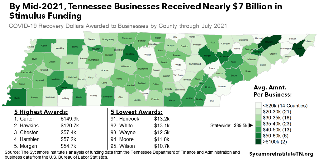 By Mid-2021, Tennessee Businesses Received Nearly $7 Billion in Stimulus Funding