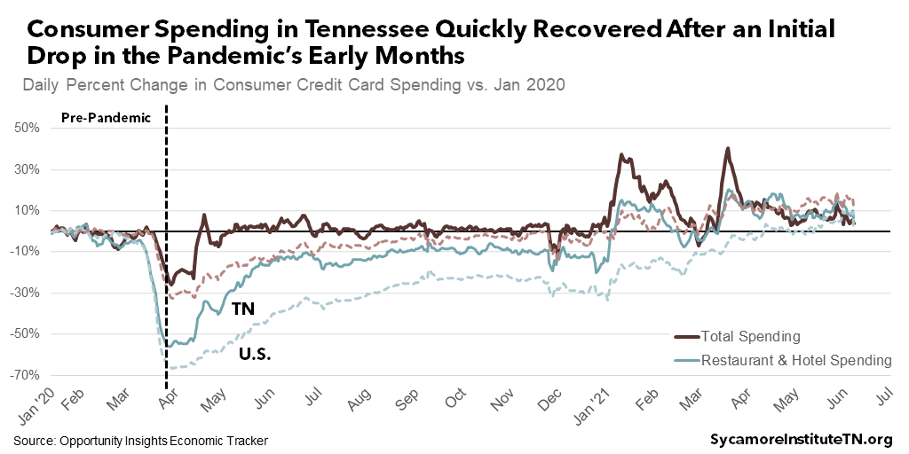 Consumer Spending in Tennessee Quickly Recovered After an Initial Drop in the Pandemic's Early Months