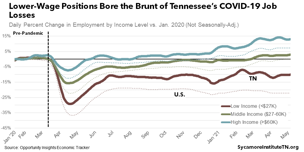 Lower-Wage Positions Bore the Brunt of Tennessee's COVID-19 Job Losses