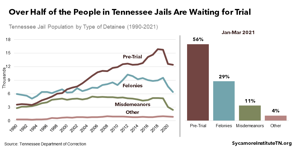 Over Half of the People in Tennessee Jails Are Waiting for Trial