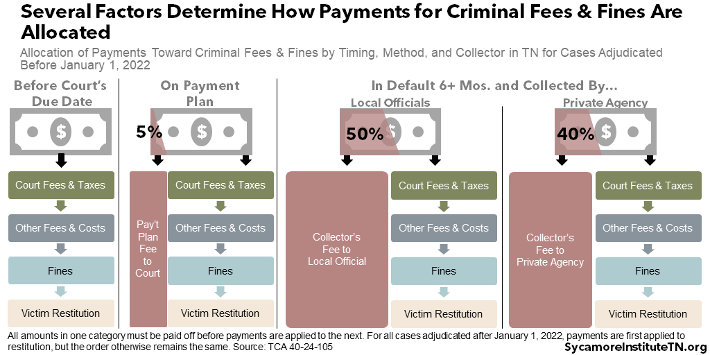 Several Factors Determine How Payments for Criminal Fees & Fines Are Allocated