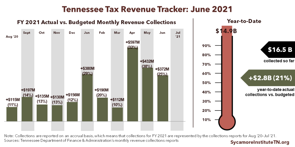 Tennessee Tax Revenue Tracker - June 2021