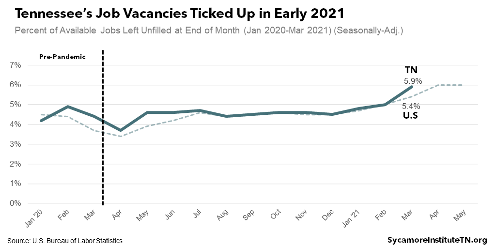 Tennessee's Job Vacancies Ticked Up in Early 2021