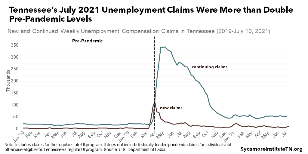 Tennessee's July 2021 Unemployment Claims Were More than Double Pre-Pandemic Levels