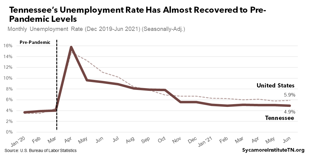 Tennessee's Unemployment Rate Has Almost Recovered to Pre-Pandemic Levels