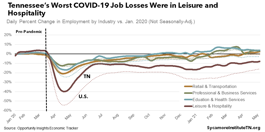 Tennessee's Worst COVID-19 Job Losses Were in Leisure and Hospitality
