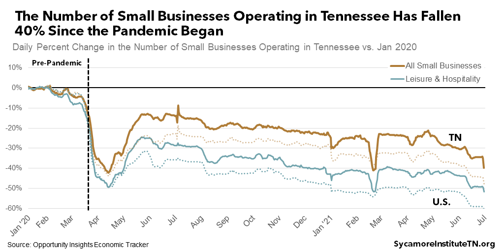 The Number of Small Businesses Operating in Tennessee Has Fallen 40% Since the Pandemic Began