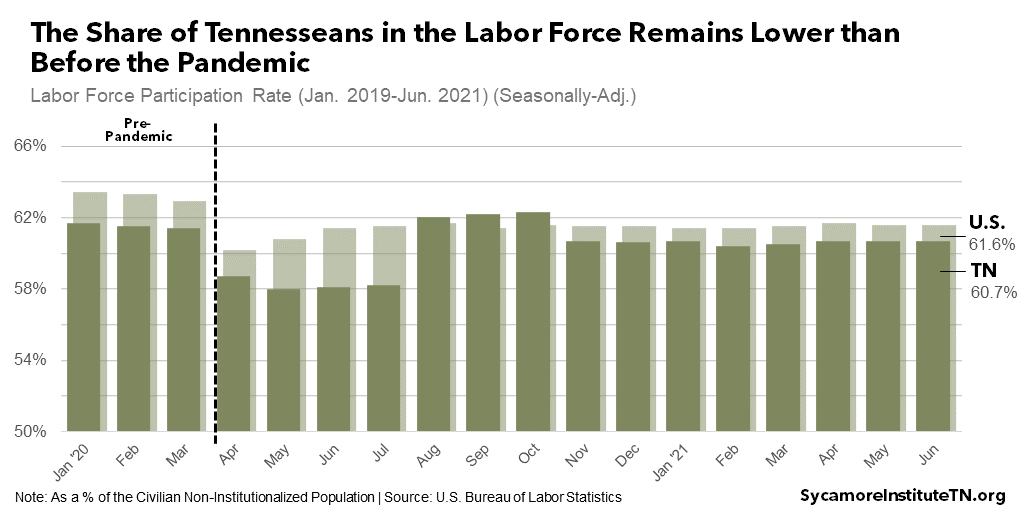 The Share of Tennesseans in the Labor Force Remains Lower than Before the Pandemic