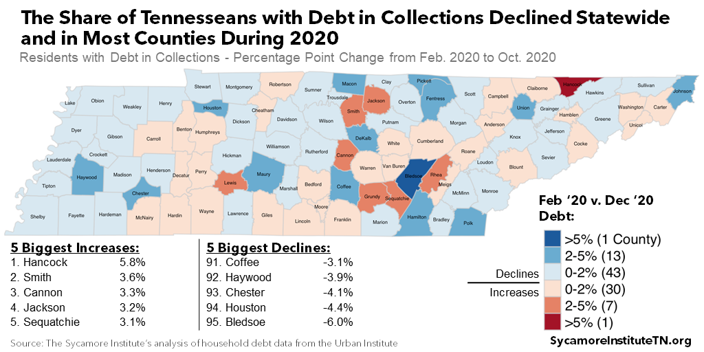 The Share of Tennesseans with Debt in Collections Declined Statewide and in Most Counties During 2020