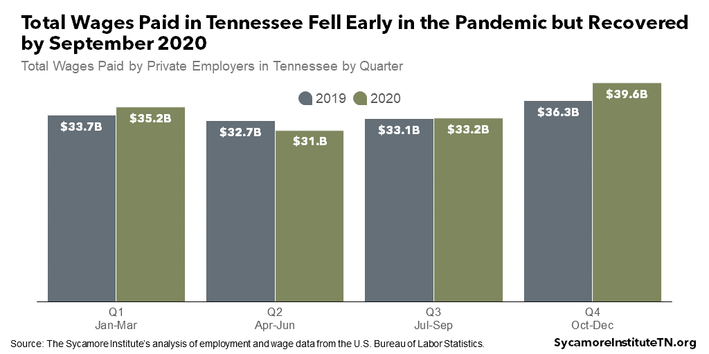 Total Wages Paid in Tennessee Fell Early in the Pandemic but Recovered by September 2020