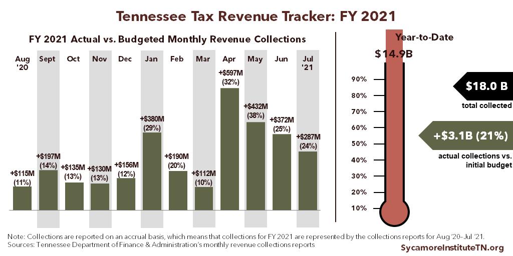 Tennessee Tax Revenue Tracker - Final 2021