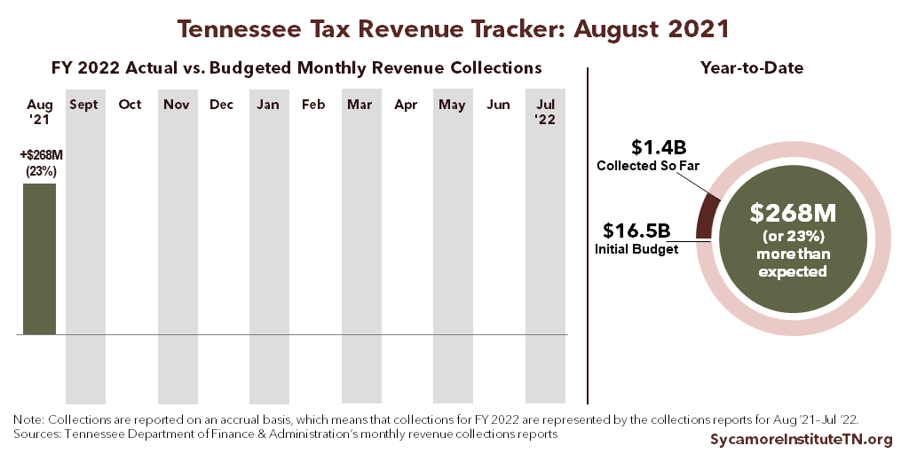 FY 2022 Revenue Tracker - August 2021