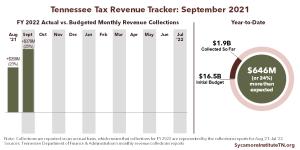 FY 2022 Revenue Tracker - September 2021