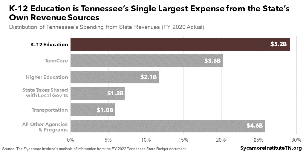 K-12 Education is Tennessee's Single Largest Expense from the State's Own Revenue Sources