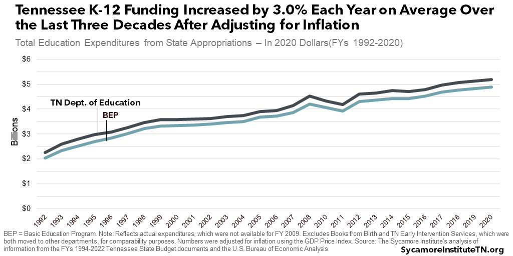Tennessee K-12 Funding Increased by 3.0% Each Year on Average Over the Last Three Decades After Adjusting for Inflation