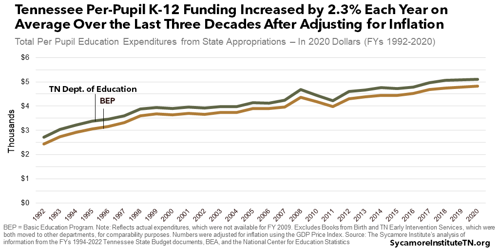 Tennessee Per-Pupil K-12 Funding Increased by 2.3% Each Year on Average Over the Last Three Decades After Adjusting for Inflation