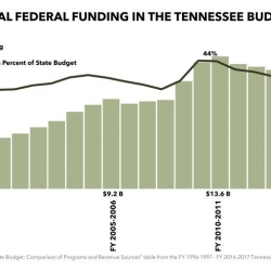 Federal Funding in Tennessee and the Strings Attached
