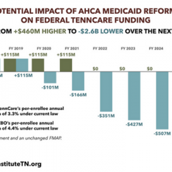 TennCare's Federal Funding under the AHCA